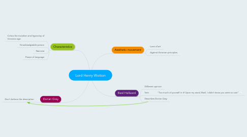 Mind Map: Lord Henry Wotton