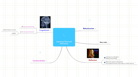 Mind Map: Learning Theory & Education