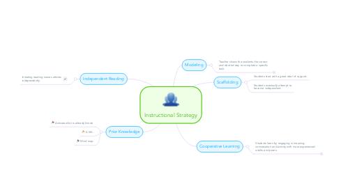 Mind Map: Instructional Strategy