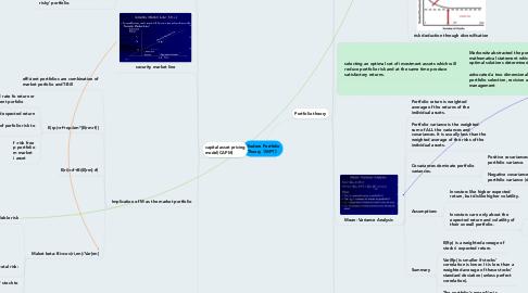 Mind Map: Modern Portfolio Theory(MPT)