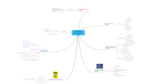 Mind Map: Discrepancy between Global Marketing and Globalization of Marketing Activities