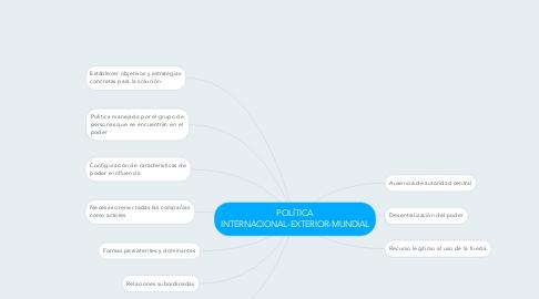 Mind Map: POLÍTICA INTERNACIONAL-EXTERIOR-MUNDIAL