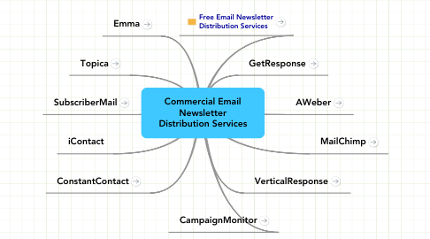 Mind Map: Commercial Email