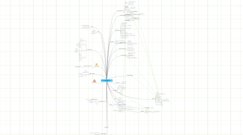 Mind Map: Scala Learning Tree (for Java developers)