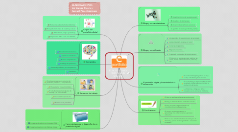 Mind Map: EL BLOG COMO PORTAFOLIO DIGITAL