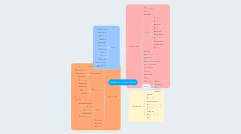 Mind Map: Website Gymnasium Rahden