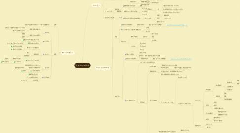 Mind Map: まんがセラピー