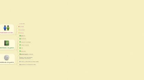 Mind Map: Competencias y Funciones del Community Manager