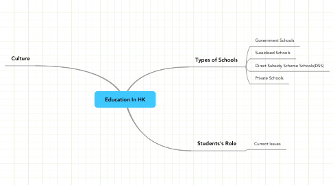 Mind Map: Education In HK