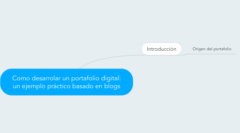 Mind Map: Como desarrolar un portafolio digital: un ejemplo práctico basado en blogs