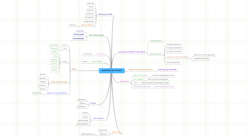 Mind Map: MARKETING ON THE WEB