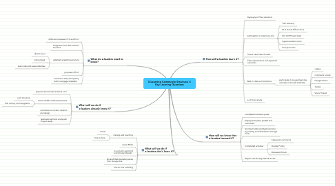 Mind Map: E-Learning Community Structure: 5 Key Learning Questions