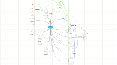 Mind Map: Data Base