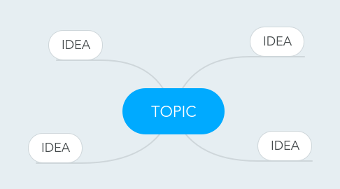 Mind Map: TOPIC