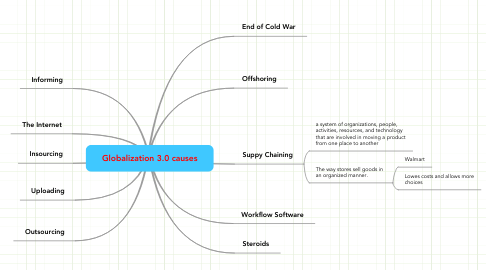 Mind Map: Globalization 3.0 causes