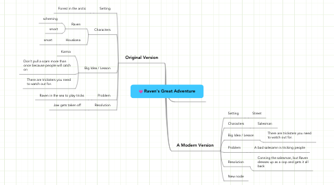 Mind Map: Raven's Great Adventure