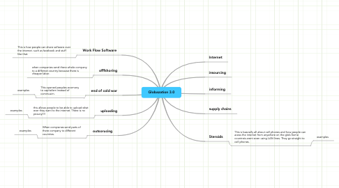 Mind Map: Globazation 3.0
