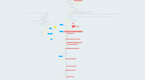 Mind Map: reDoc