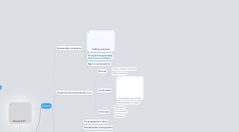 Mind Map: Internet & ICT