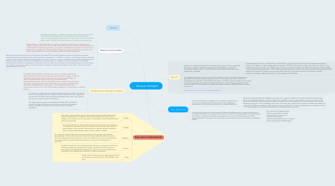 Mind Map: Bussines Intelligent