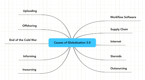 Mind Map: Causes of Globalization 3.0