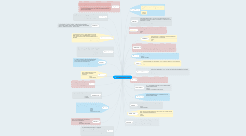 Mind Map: Software según su licencia