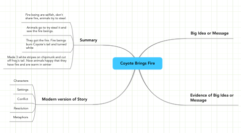 Mind Map: Coyote Brings Fire