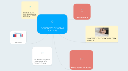 Mind Map: CONTRATOS DE OBRAS PUBLICAS