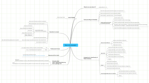Mind Map: Waste and Consumption