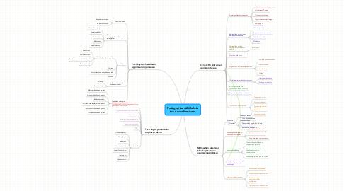 Mind Map: Pedagogisia näkökulmiatvt:n soveltamiseen