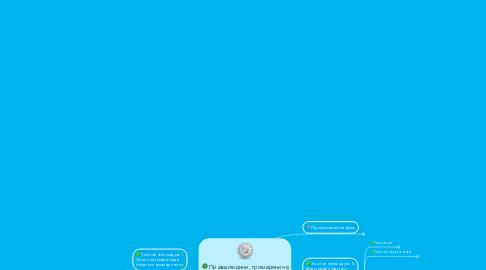Mind Map: Права людини, громадянина України