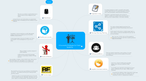 Mind Map: 8 Successful Strategies for Public Speaking