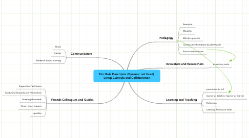 Mind Map: Elcc Role Descriptor (Dynamic not fixed)  Living Curricula and Collaboration