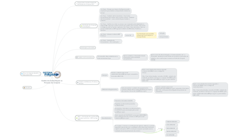 Mind Map: Gestão do Conhecimento no Processo de Compras