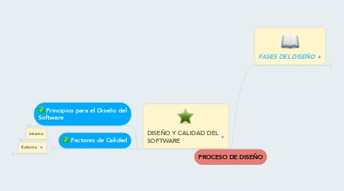 Mind Map: PROCESO DE DISEÑO
