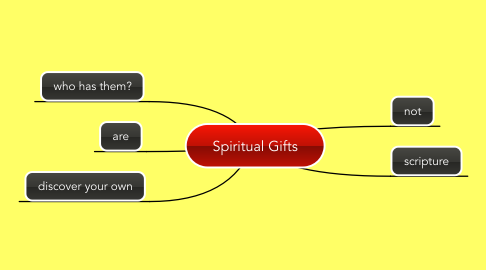 Mind Map: Spiritual Gifts
