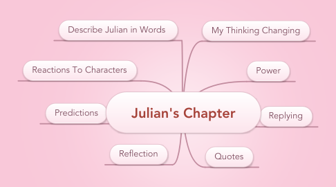 Mind Map: Julian's Chapter