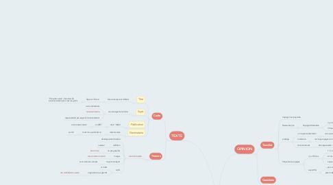 Mind Map: Phase 1: PLANEN: DELF-B2-Voci PUG  Examen 2 Sujet 1 p. 159