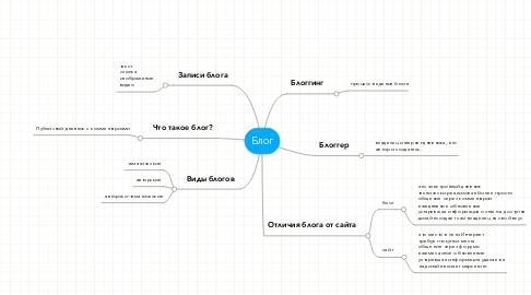 Mind Map: Блог