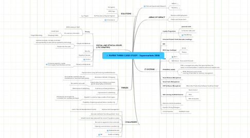 Mind Map: PAPER THREE CASE STUDY - Supermarkets 2008