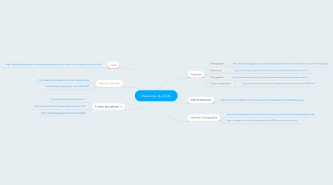 Mind Map: Révisions du DNB
