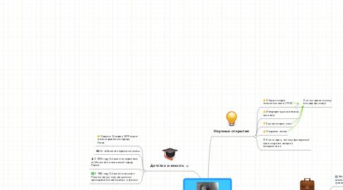 Mind Map: Великий физик и  егоОткрытия: Эйнштейн.