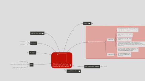 Mind Map: la cabine d'essayage virtuelle/Social retailling