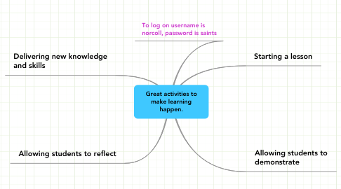 Mind Map: Great activities to make learning happen.