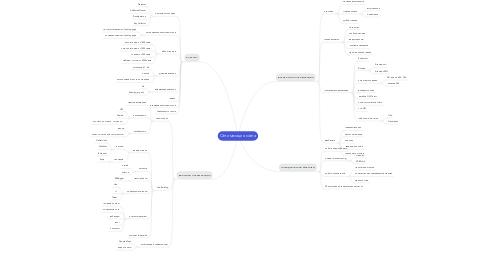 Mind Map: Оптимизация сайта