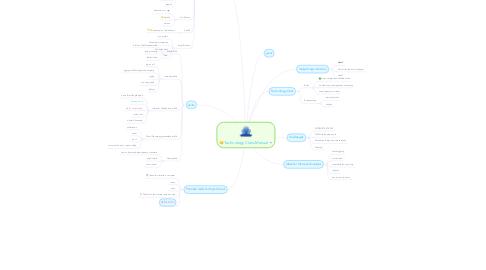 Mind Map: Technology Class Manual