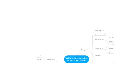Mind Map: Outils veille e-réputation(liste non exhaustive)