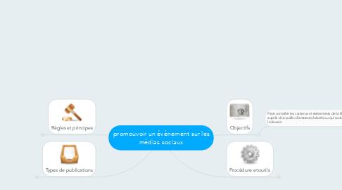 Mind Map: promouvoir un évènement sur les médias sociaux