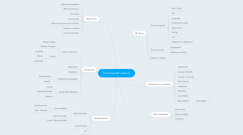 Mind Map: Interviews @ Coderus