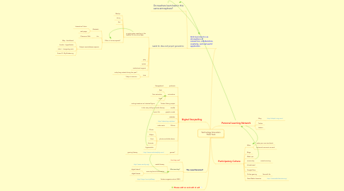 Mind Map: Technology Innovation Think Tank